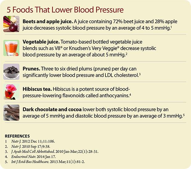5-Food-That-Lower-Blood-Pressure-Chart