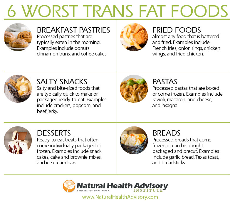 6-Worst-Trans-Fat-Foods-You-Commonly-Consume