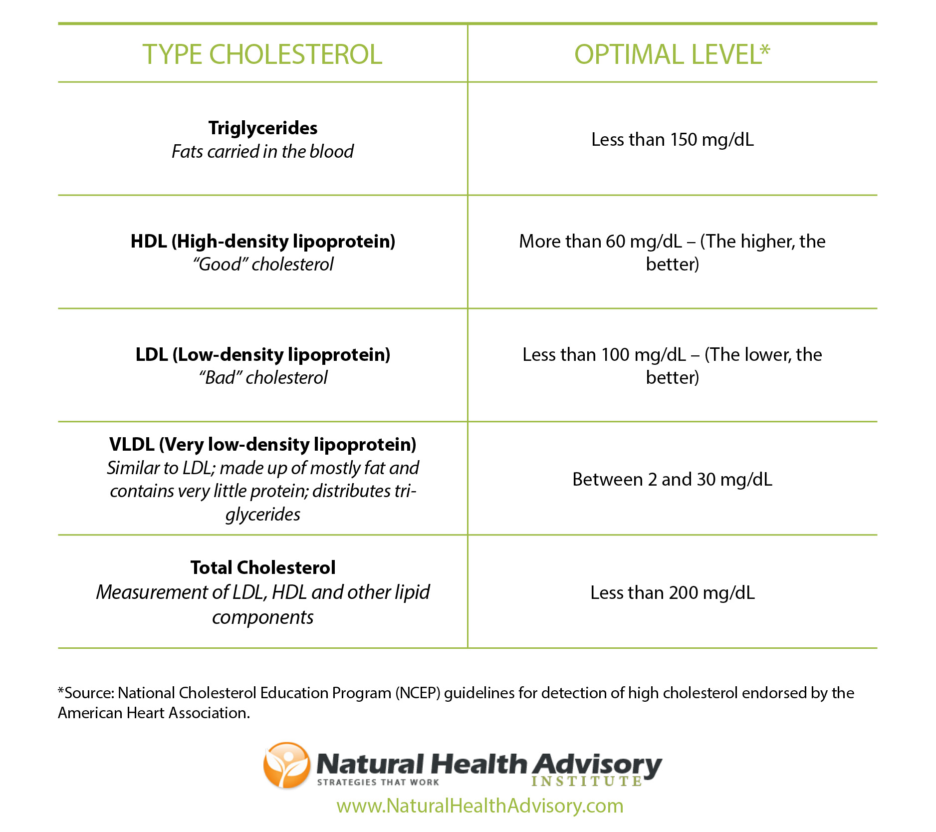 Normal Cholesterol Levels – Why Are They Important