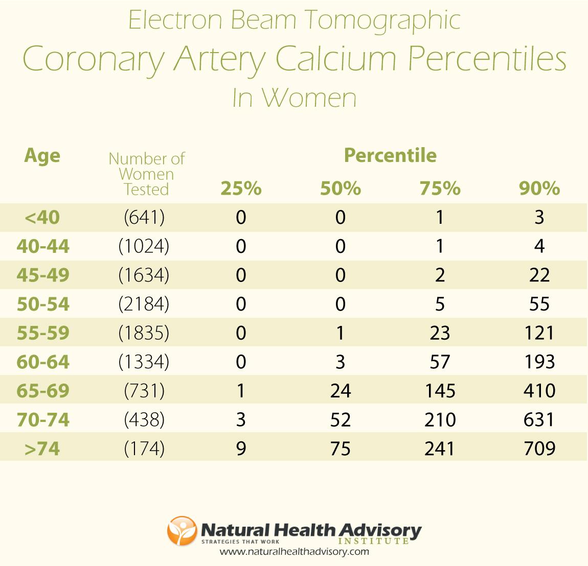 calcium-scores-women