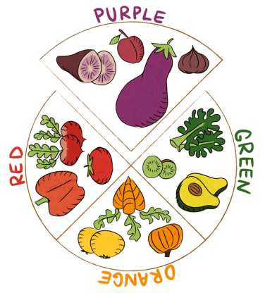Colorful Plate Nutrition: For Best Health, Eat Powerhouse Purple Foods, Lycopene-Rich Reds, and All The Colors of the Rainbow