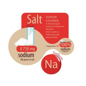 daily sodium intake