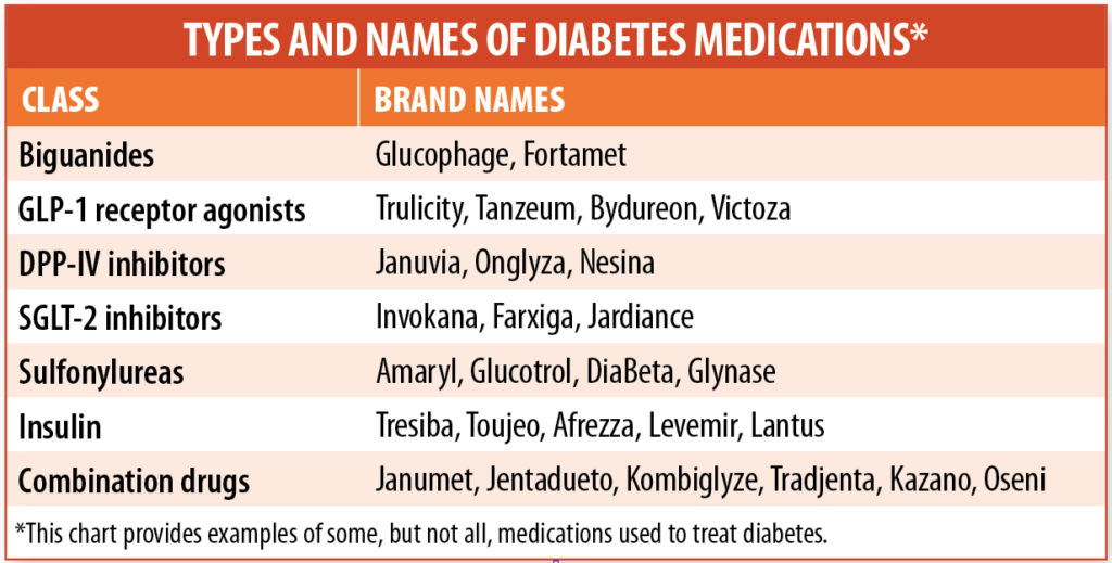 diabetes medications chart