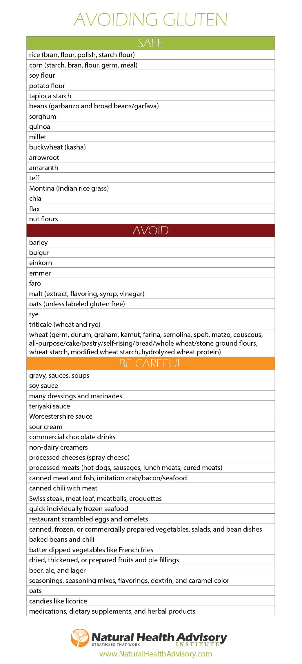 Gluten Fodd List