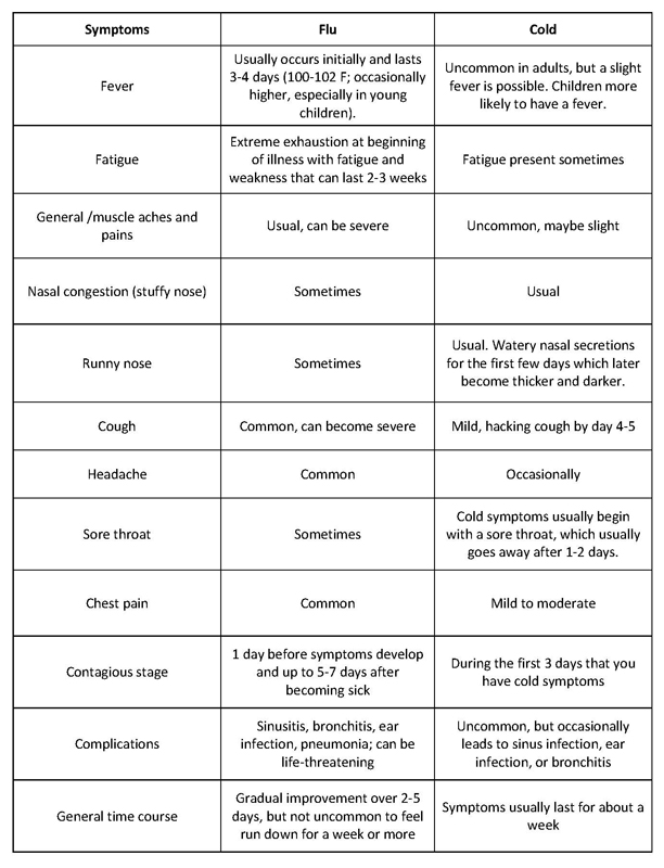 Symptoms of the Flu vs. Cold Chart