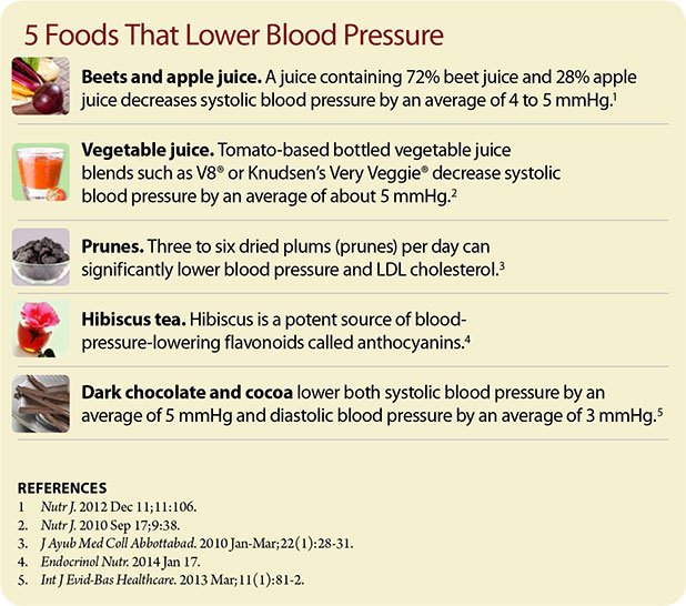 5-Food-That-Lower-Blood-Pressure-Chart