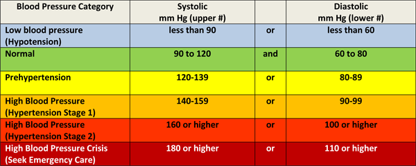 Blood Pressure Chart: Understand What Your Blood Pressure Numbers ...