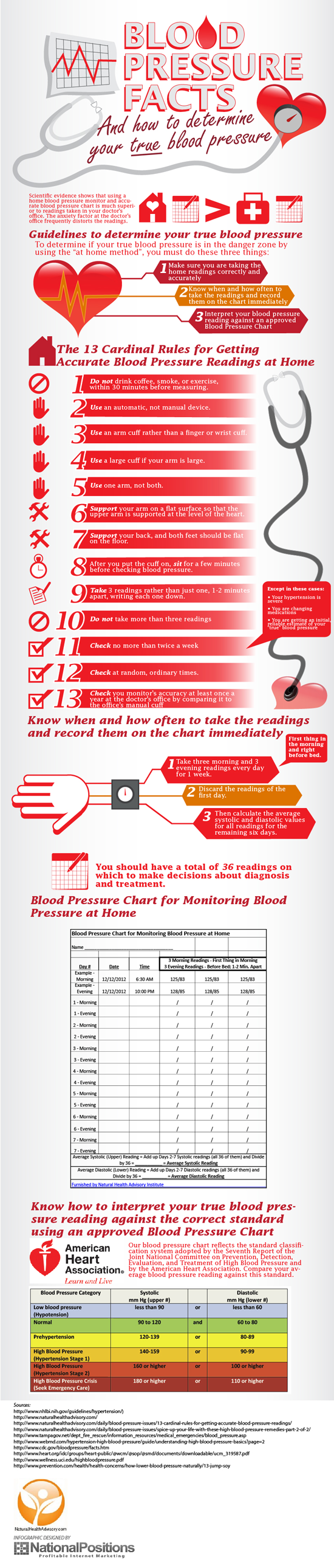 Blood Pressure Chart Infographic – How to Determine Your True Blood Pressure