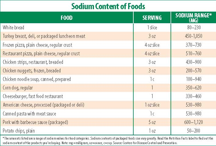 List High Protein Foods Low Sodium