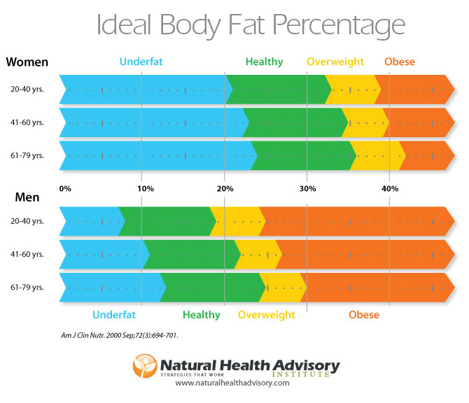 healthy body fat percentages
