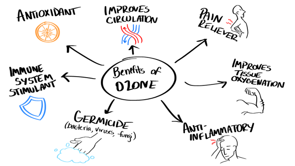 Ozone Therapy Find A Doctor For Back Pain Sciatica