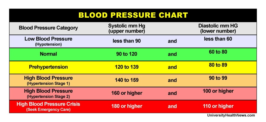 Blood Pressure Chart Where Do Your Numbers Fit University Health