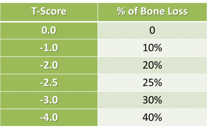 Bone Density Chart for Estimated Amount of Bone Loss