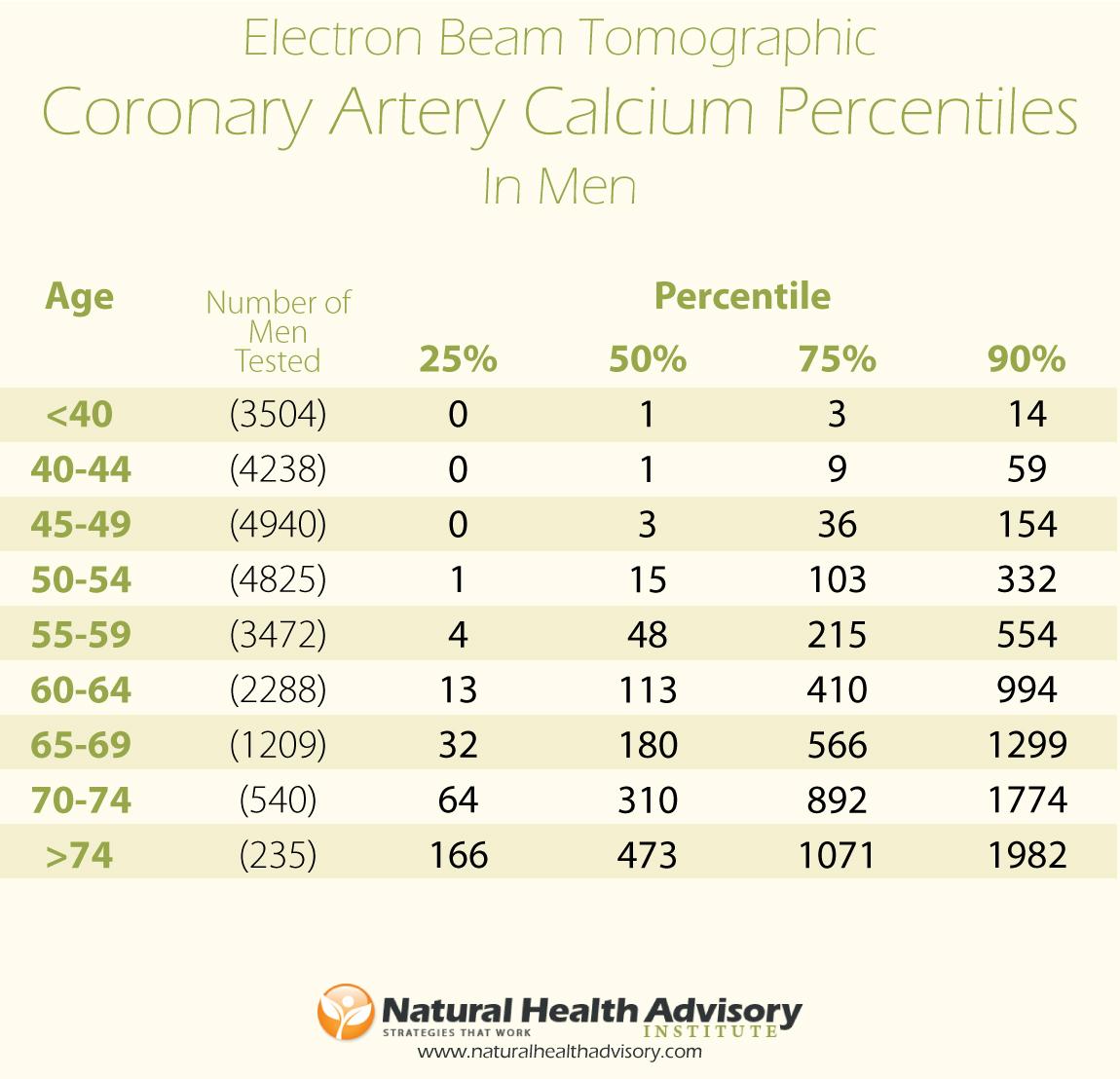 calcium-scores-men