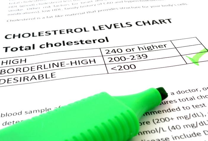 Cholesterol Charts