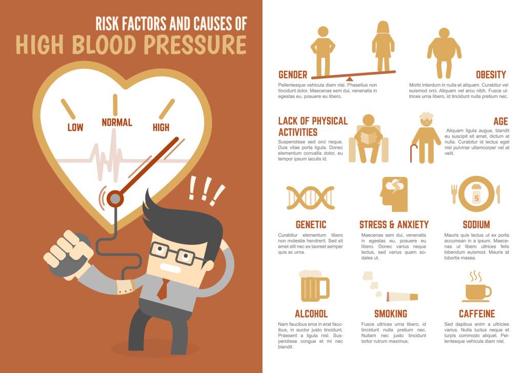 hypertension signs risk factors treatments What causes hypertension - risk factors, signs and symptoms, complications, diagnosis,treatment.