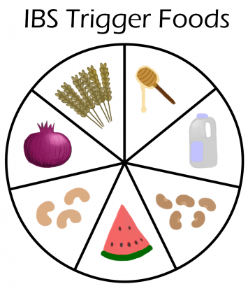 IBS Trigger Foods:  FODMAPs Diet Identified as the Primary Culprit