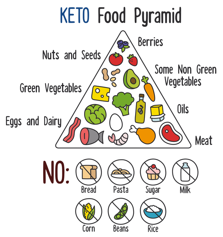 The Keto Diet Food Pyramid Tells Story Of Low Carb High Fats Proteins Ketogenic Photo C Irina Miroshnichenko