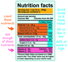 How to Read Nutrition Labels: Food Facts